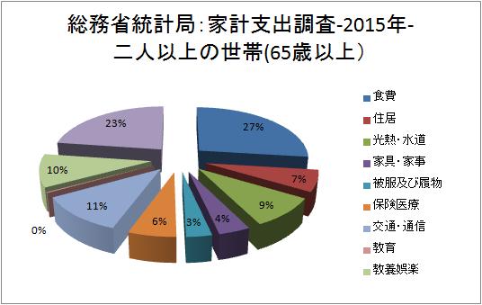 世帯主の年齢階級別家計支出(二人以上の世帯)-2015年-