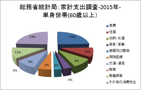 年齢階級別家計支出(単身世帯)-2015年-